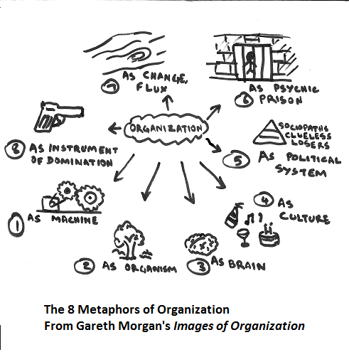 Organization as an instrument of domination